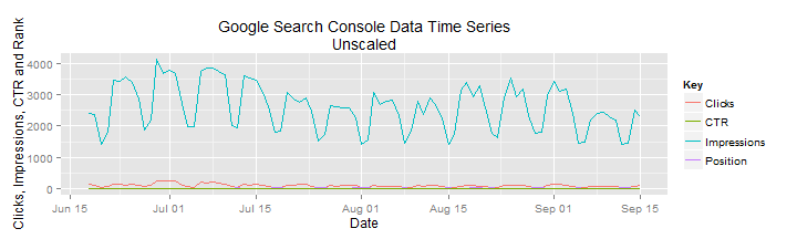 plot of chunk google_analytics_part_1_webmaster_data_unscaled
